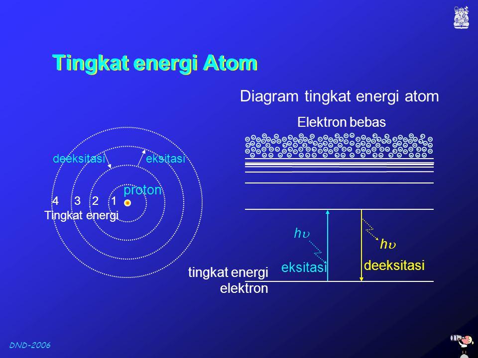 DND-2006 1234 Tingkat energi Atom proton deeksitasieksitasi Tingkat energi Diagram tingkat energi atom hh eksitasi hh deeksitasi Elektron bebas ti