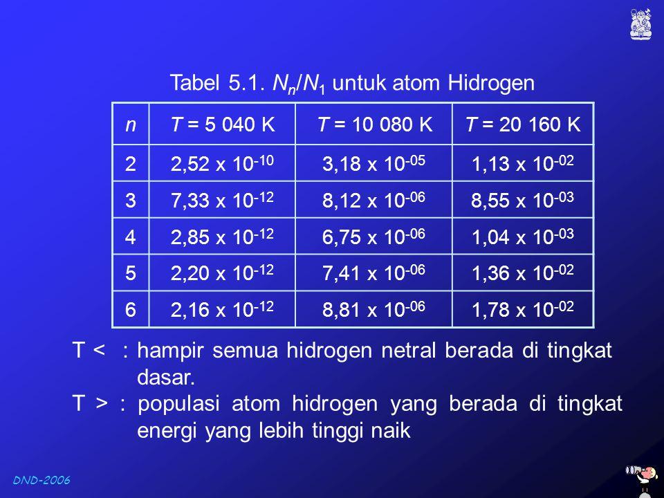 DND-2006 nT = 5 040 KT = 10 080 KT = 20 160 K 22,52 x 10 -10 3,18 x 10 -05 1,13 x 10 -02 37,33 x 10 -12 8,12 x 10 -06 8,55 x 10 -03 42,85 x 10 -12 6,7