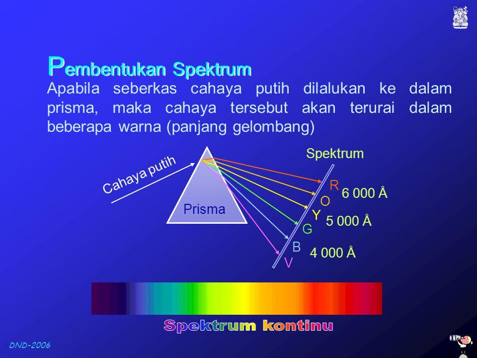 DND-2006 P embentukan Spektrum Apabila seberkas cahaya putih dilalukan ke dalam prisma, maka cahaya tersebut akan terurai dalam beberapa warna (panjan