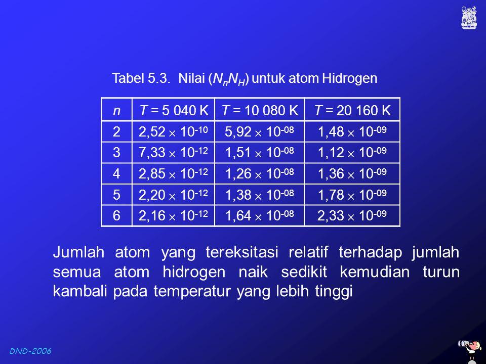 DND-2006 nT = 5 040 KT = 10 080 KT = 20 160 K 2 2,52  10 -10 5,92  10 -08 1,48  10 -09 3 7,33  10 -12 1,51  10 -08 1,12  10 -09 4 2,85  10 -12