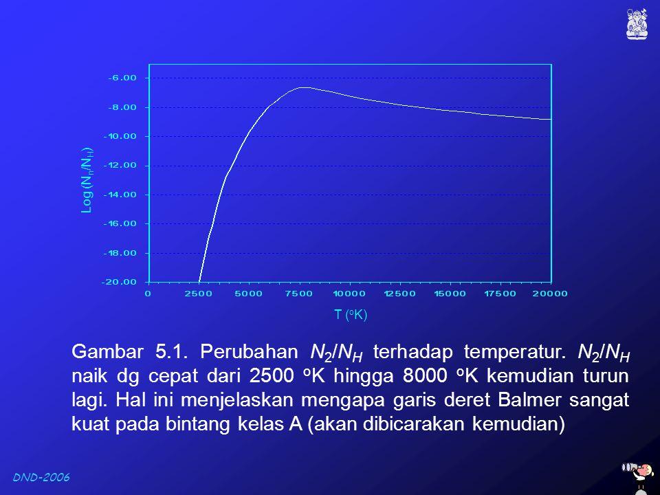 DND-2006 Gambar 5.1. Perubahan N 2 /N H terhadap temperatur. N 2 /N H naik dg cepat dari 2500 o K hingga 8000 o K kemudian turun lagi. Hal ini menjela