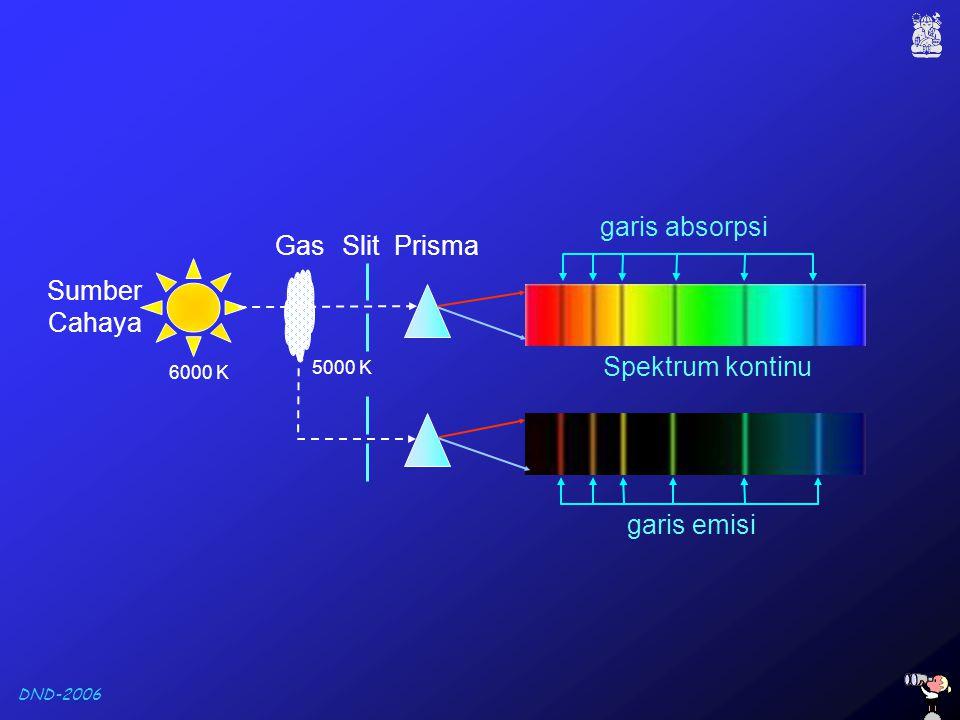 DND-2006 garis absorpsi garis emisi Sumber Cahaya GasPrisma Spektrum kontinu Slit 5000 K 6000 K