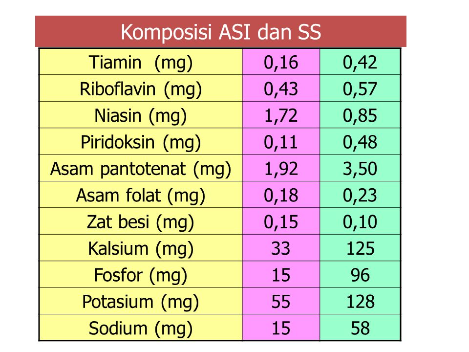 Komposisi ASI dan SS ASIASS Enersi (kcal)6766 Total solid (g)12,412,7 Protein (g)1,23,3 Rasio kasein/whey1 : 1,54,7 : 1 Laktose (g)7,04,8 Lemak (g)3,8