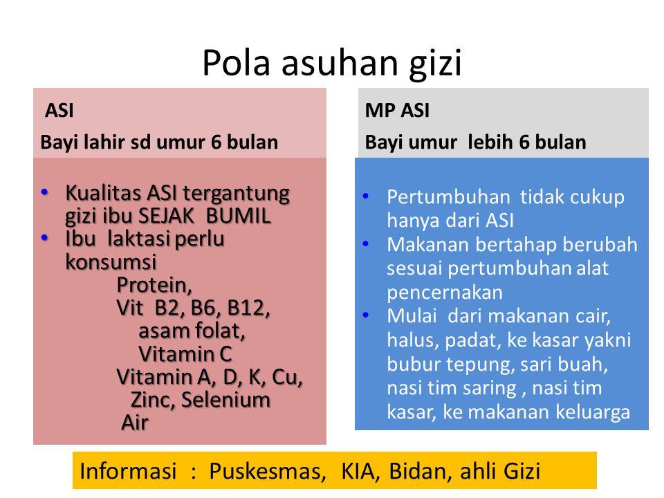 Kontaminan dalam ASI Asal lingkungan : Pesticida (DDT, Klordan, Heptaklor, Dieldrin, dan PCBs). Disimpan dalam lemak Polutan rendah pada vegetarian, t