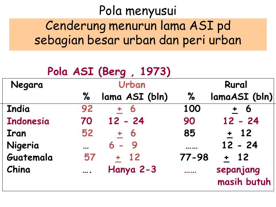 Pola menyusui Cenderung menurun lama ASI pd sebagian besar urban dan peri urban Pola ASI (Berg, 1973) Negara Urban Rural % lama ASI (bln) % lamaASI (bln) India 92 + 6 100 + 6 Indonesia 70 12 - 24 90 12 - 24 Iran 52 + 6 85 + 12 Nigeria … 6 - 9 …… 12 - 24 Guatemala 57 + 12 77-98 + 12 China ….
