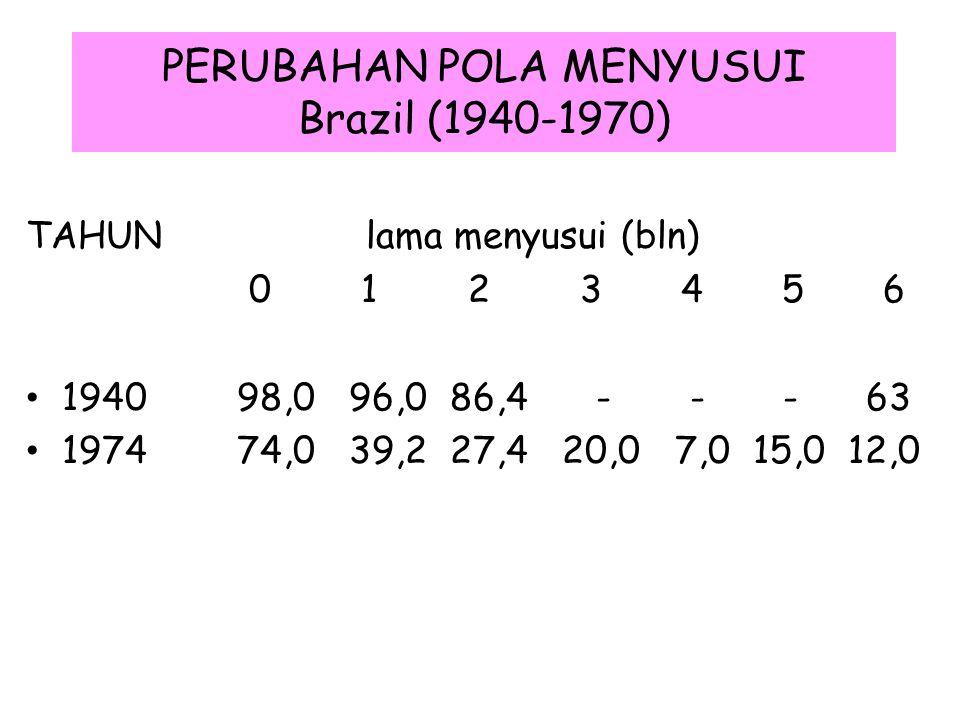 PERUBAHAN POLA MENYUSUI Brazil (1940-1970) TAHUN lama menyusui (bln) 0 1 2 3 4 5 6 1940 98,0 96,0 86,4 - - - 63 1974 74,0 39,2 27,4 20,0 7,0 15,0 12,0