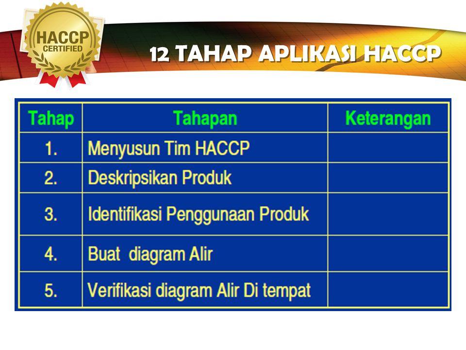 LOGO 7 Prinsip HACCP 1.Analisa Bahaya 2.Penentuan titik-titik kritis 3.Penetapan batas kritis 4.Menetapkan prosedur monitoring 5.Menetapkan tindakan k