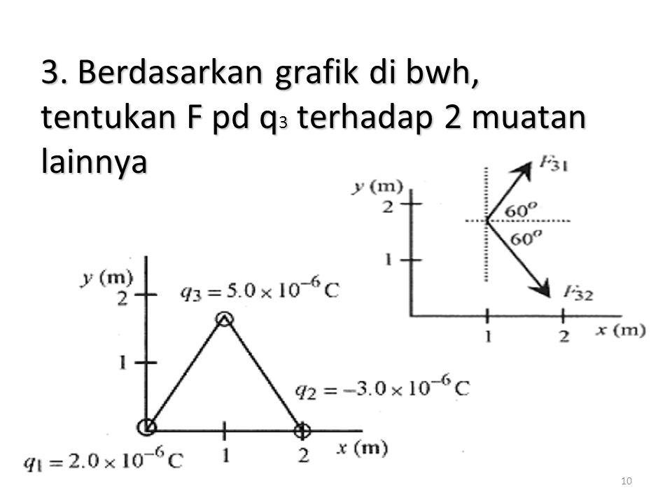 10 3. Berdasarkan grafik di bwh, tentukan F pd q 3 terhadap 2 muatan lainnya