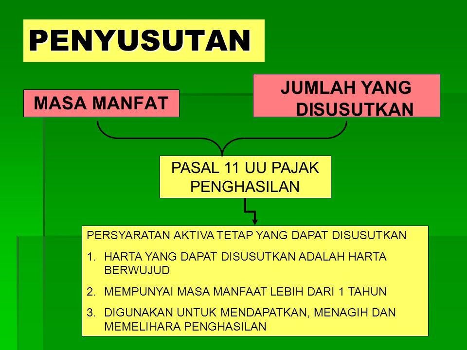 PENYUSUTAN MASA MANFAT JUMLAH YANG DISUSUTKAN PASAL 11 UU PAJAK PENGHASILAN PERSYARATAN AKTIVA TETAP YANG DAPAT DISUSUTKAN 1.HARTA YANG DAPAT DISUSUTKAN ADALAH HARTA BERWUJUD 2.MEMPUNYAI MASA MANFAAT LEBIH DARI 1 TAHUN 3.DIGUNAKAN UNTUK MENDAPATKAN, MENAGIH DAN MEMELIHARA PENGHASILAN