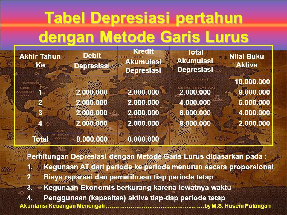 Akuntansi Keuangan Menengah ………………………………………..……by M.S. Husein Pulungan Tabel Depresiasi pertahun dengan Metode Garis Lurus Akhir Tahun Ke Debit Depres