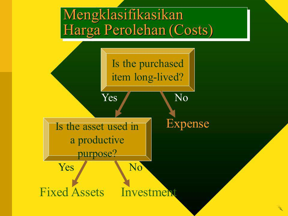 Mengklasifikasikan Harga Perolehan (Costs) Is the purchased item long-lived? Yes Is the asset used in a productive purpose? No Expense Yes Fixed Asset