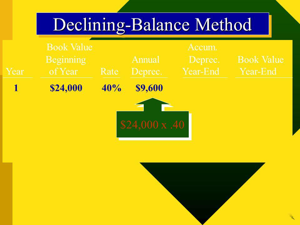 Book Value Accum. Beginning Annual Deprec. Book Value Year of Year Rate Deprec. Year-End Year-End 1$24,00040%$9,600 Declining-Balance Method $24,000 x