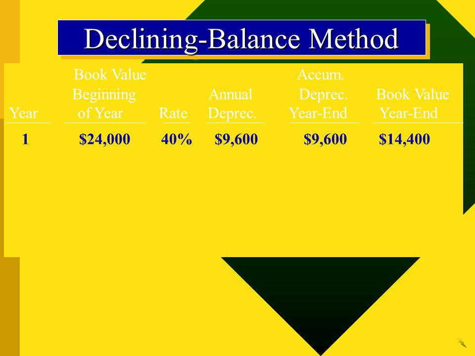 Book Value Accum. Beginning Annual Deprec. Book Value Year of Year Rate Deprec. Year-End Year-End 1$24,00040%$9,600$9,600$14,400 Declining-Balance Met