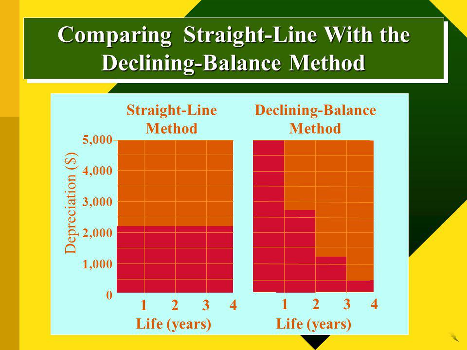 Comparing Straight-Line With the Declining-Balance Method Straight-Line Method Depreciation ($) 5,000 4,000 3,000 2,000 1,000 0 Life (years) Declining