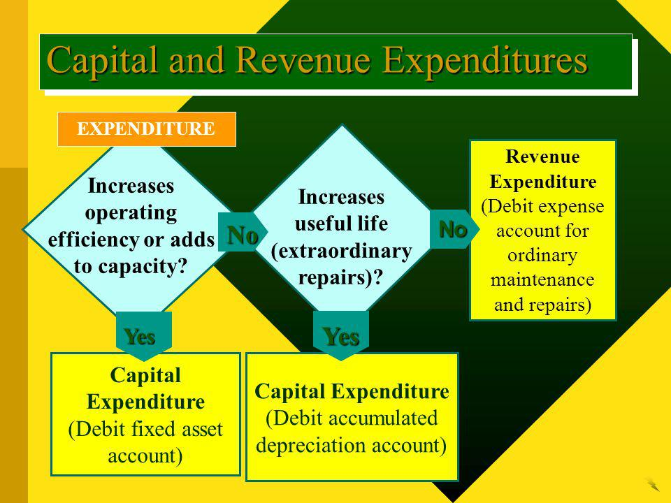 EXPENDITURE Increases operating efficiency or adds to capacity? Capital Expenditure (Debit fixed asset account) Yes Capital and Revenue Expenditures I