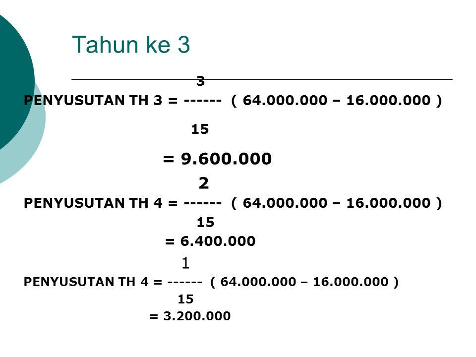 Tahun ke 3 3 PENYUSUTAN TH 3 = ------ ( 64.000.000 – 16.000.000 ) 15 = 9.600.000 2 PENYUSUTAN TH 4 = ------ ( 64.000.000 – 16.000.000 ) 15 = 6.400.000
