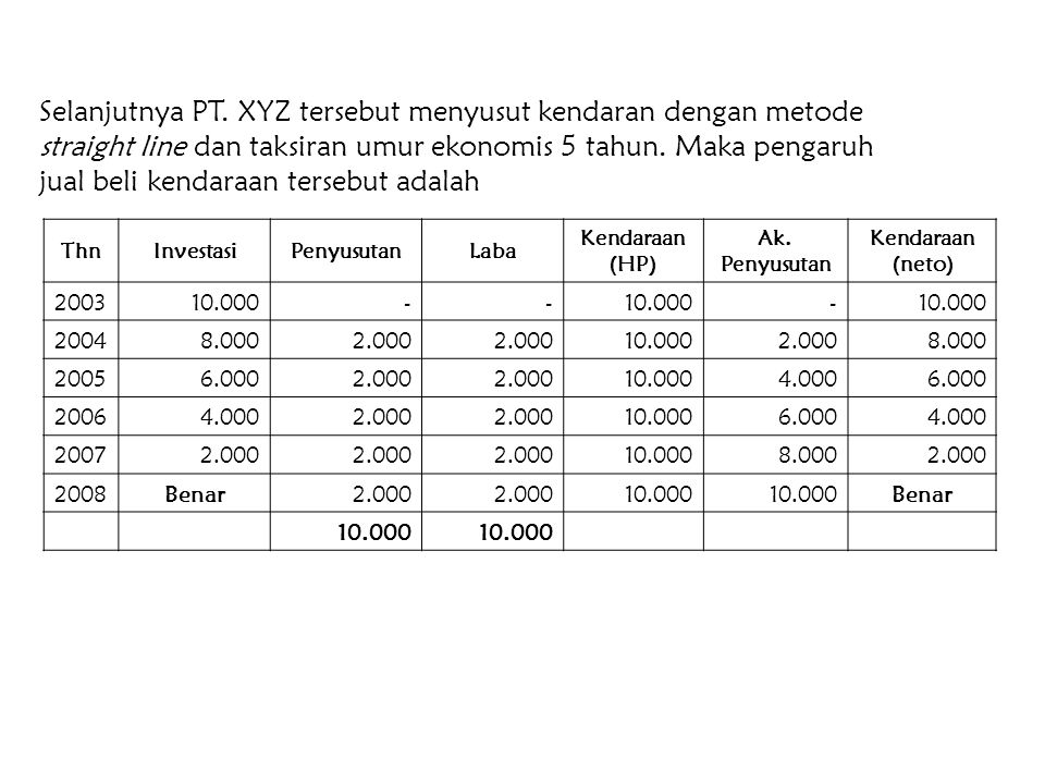 Contoh : (Equity Method) PT. ABC memiliki 80% saham PT. XYZ. Harga perolehan investasi tersebut adalah Rp. 200.000. Pada saat investasi tersebut struk