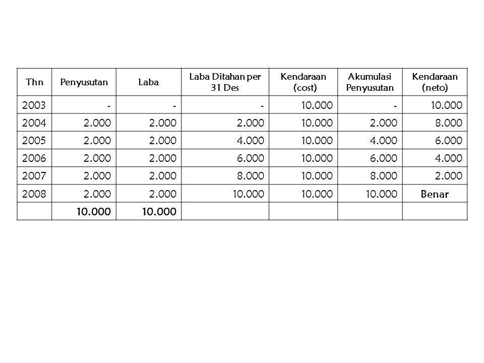 Contoh : (Cost Method) PT. ABC memiliki 80% saham PT. XYZ. Harga perolehan investasi tersebut adalah Rp. 200.000. Pada saat investasi tersebut struktu