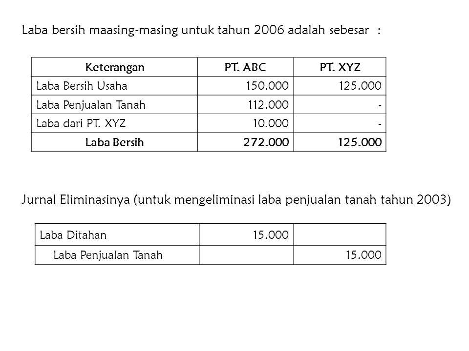 1. Untuk mencatat laba PT. XYZ yang menjadi haknya sebesar 80% x Rp. 125.000 = Rp. 100.000, yaitu : Maka : Investasi Saham PT. XYZ 100.000 Laba dari P