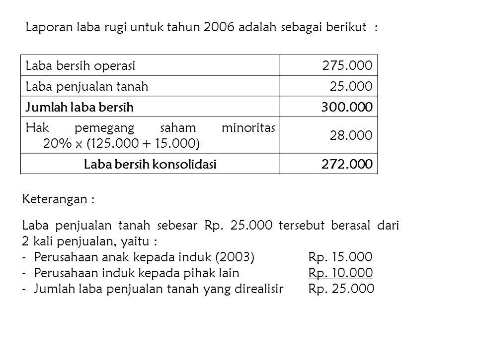 Laba bersih maasing-masing untuk tahun 2006 adalah sebesar : KeteranganPT.