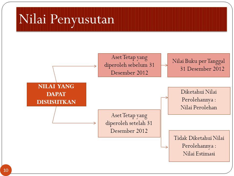 Nilai Penyusutan Aset Tetap yang diperoleh sebelum 31 Desember 2012 Aset Tetap yang diperoleh setelah 31 Desember 2012 NILAI YANG DAPAT DISUSUTKAN Dik