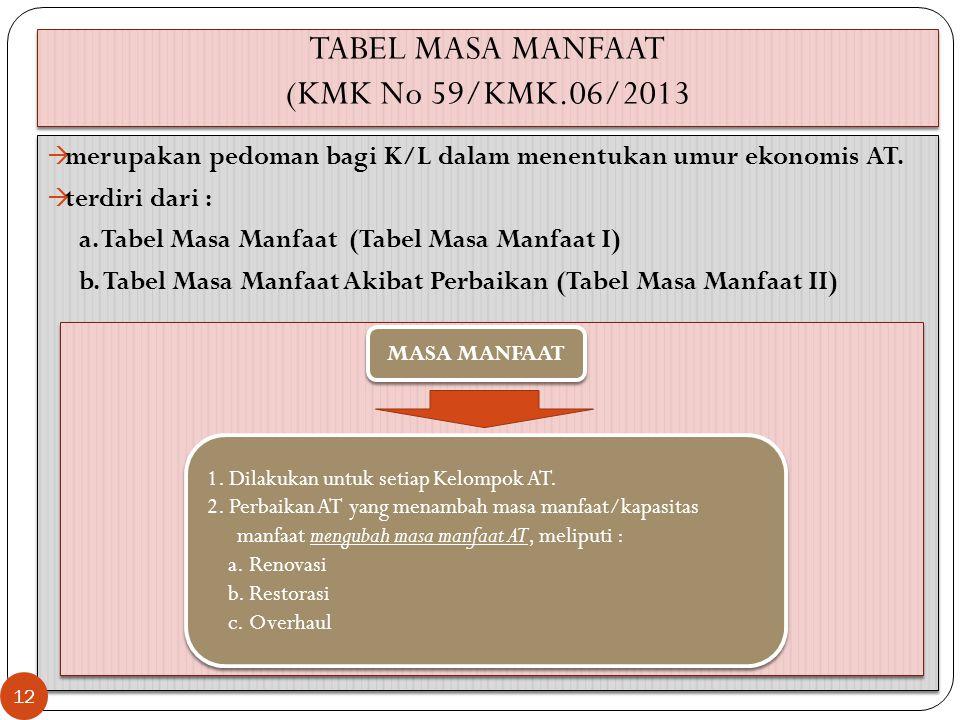 TABEL MASA MANFAAT (KMK No 59/KMK.06/2013  merupakan pedoman bagi K/L dalam menentukan umur ekonomis AT.  terdiri dari : a. Tabel Masa Manfaat (Tabe
