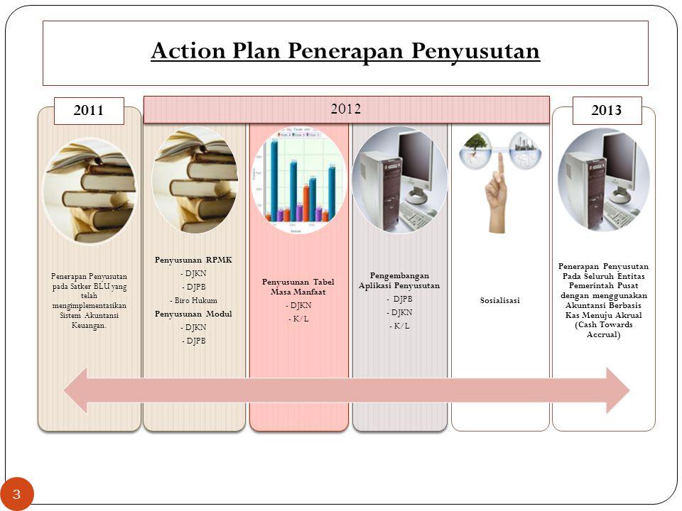 Action Plan Penerapan Penyusutan Penerapan Penyusutan pada Satker BLU yang telah mengimplementasikan Sistem Akuntansi Keuangan. Penyusunan RPMK - DJKN