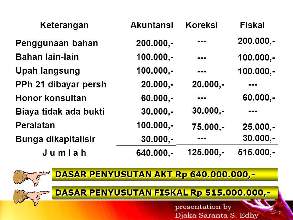 KeteranganAkuntansi Penggunaan bahan200.000,- Bahan lain-lain100.000,- Upah langsung100.000,- PPh 21 dibayar persh20.000,- Honor konsultan60.000,- Biaya tidak ada bukti30.000,- Peralatan100.000,- Bunga dikapitalisir30.000,- J u m l a h640.000,- DASAR PENYUSUTAN AKT Rp 640.000.000,- DASAR PENYUSUTAN FISKAL Rp 515.000.000,- KoreksiFiskal ---200.000,- ---100.000,- ---100.000,- 20.000,---- 60.000,- 30.000,---- 75.000,-25.000,- ---30.000,- 125.000,-515.000,-