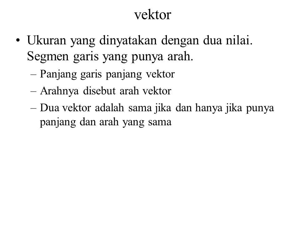 vektor Ukuran yang dinyatakan dengan dua nilai. Segmen garis yang punya arah. –Panjang garis panjang vektor –Arahnya disebut arah vektor –Dua vektor a
