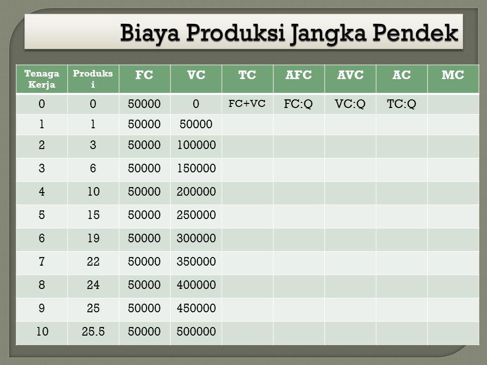 Tenaga Kerja Produks i FCVCTCAFCAVCACMC 00500000 FC+VC FC:QVC:QTC:Q 1150000 23 100000 3650000150000 41050000200000 51550000250000 61950000300000 72250