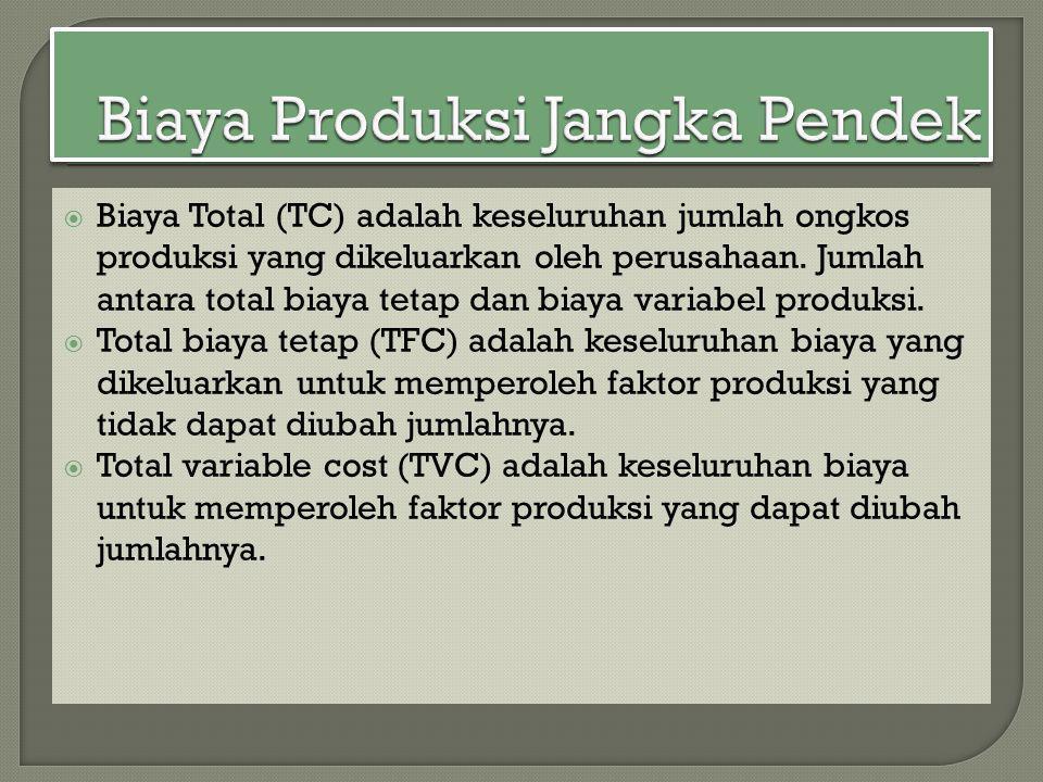  Biaya Total (TC) adalah keseluruhan jumlah ongkos produksi yang dikeluarkan oleh perusahaan. Jumlah antara total biaya tetap dan biaya variabel prod