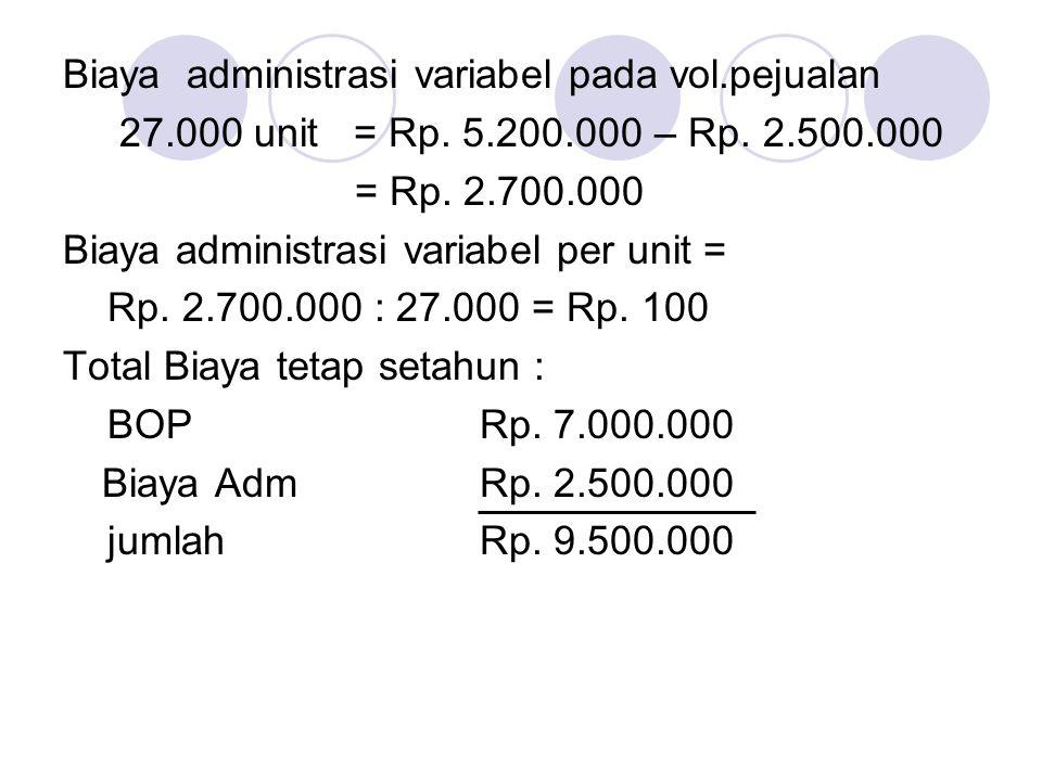Biaya administrasi variabel pada vol.pejualan 27.000 unit = Rp. 5.200.000 – Rp. 2.500.000 = Rp. 2.700.000 Biaya administrasi variabel per unit = Rp. 2