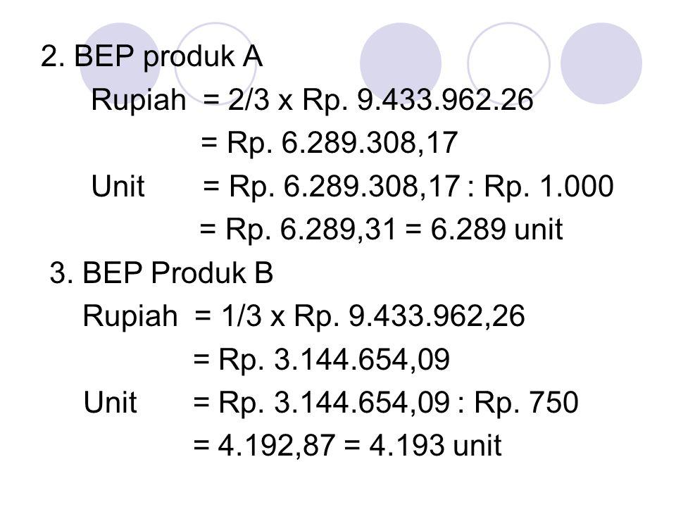 2. BEP produk A Rupiah = 2/3 x Rp. 9.433.962.26 = Rp. 6.289.308,17 Unit = Rp. 6.289.308,17 : Rp. 1.000 = Rp. 6.289,31 = 6.289 unit 3. BEP Produk B Rup