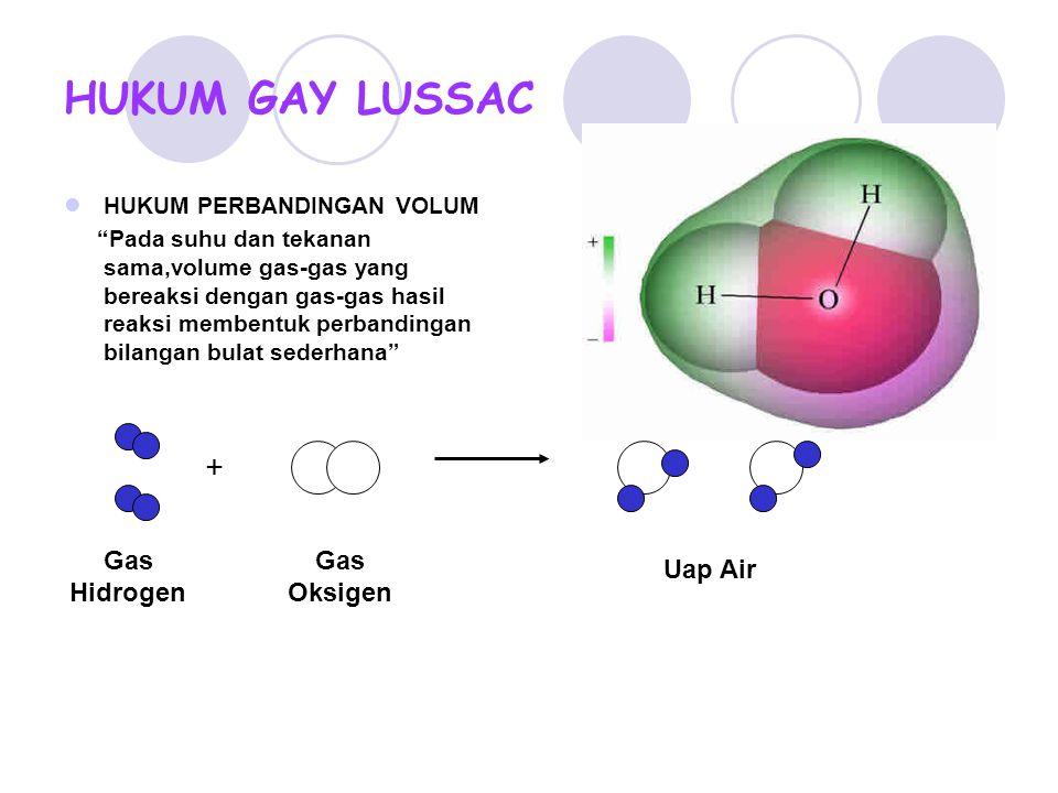 "HUKUM GAY LUSSAC HUKUM PERBANDINGAN VOLUM ""Pada suhu dan tekanan sama,volume gas-gas yang bereaksi dengan gas-gas hasil reaksi membentuk perbandingan"