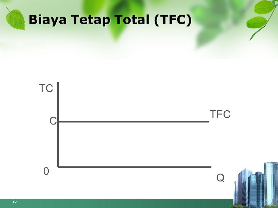 Biaya Tetap Total (TFC) 12 TC Q TFC C 0