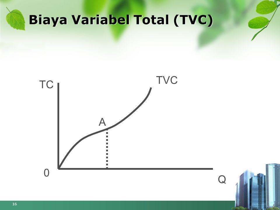 Biaya Variabel Total (TVC) 16 TC Q TVC A 0