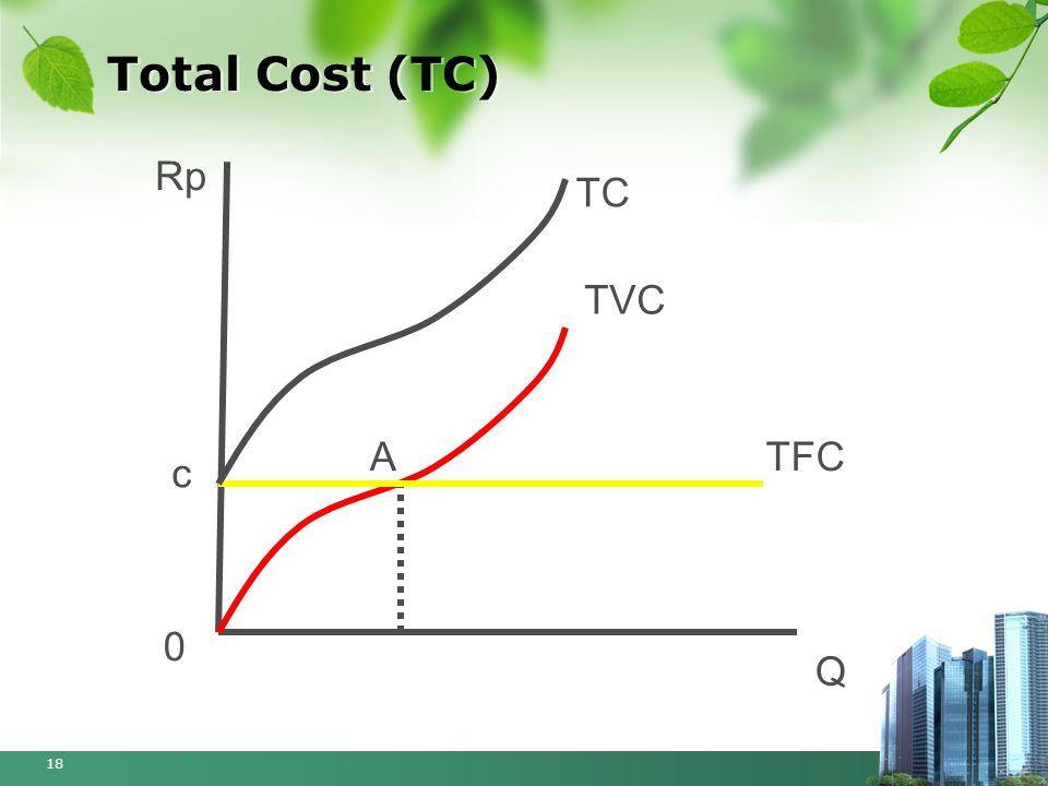Total Cost (TC) 18 Rp Q TVC A 0 TFC c TC