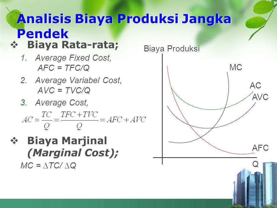 Analisis Biaya Produksi Jangka Pendek  Biaya Rata-rata; 1.Average Fixed Cost, AFC = TFC/Q 2.Average Variabel Cost, AVC = TVC/Q 3.Average Cost,  Biay
