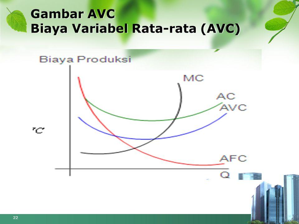 Gambar AVC Biaya Variabel Rata-rata (AVC) 22