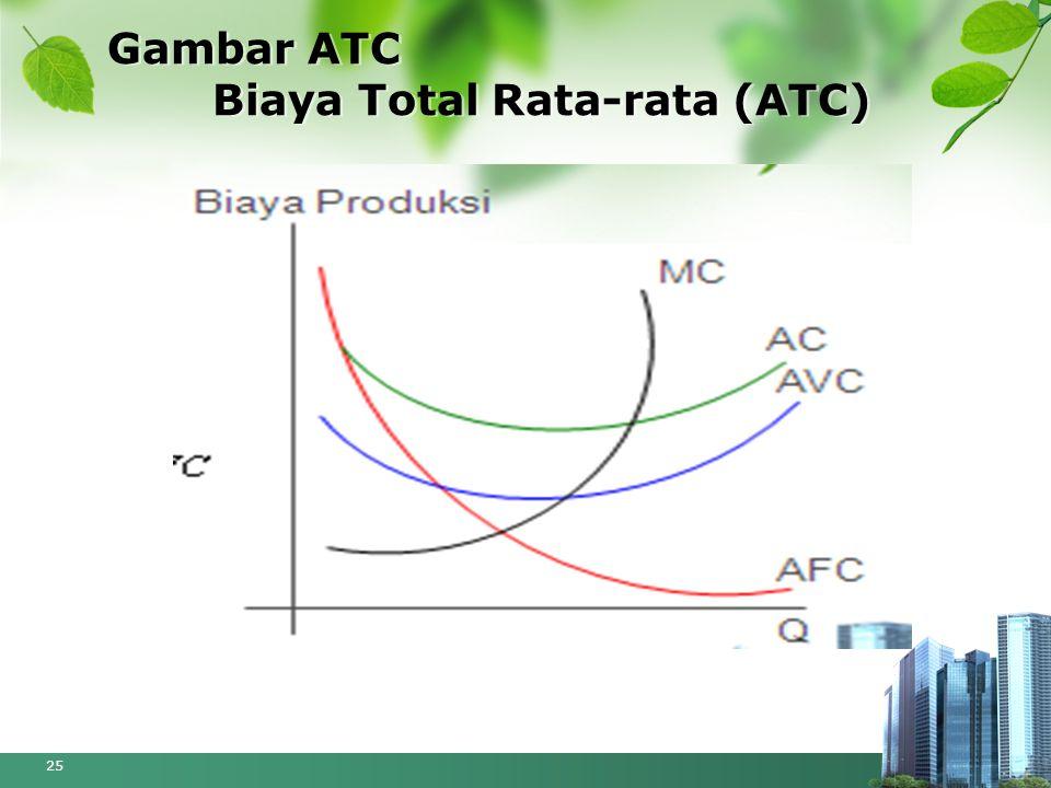 Gambar ATC Biaya Total Rata-rata (ATC) 25