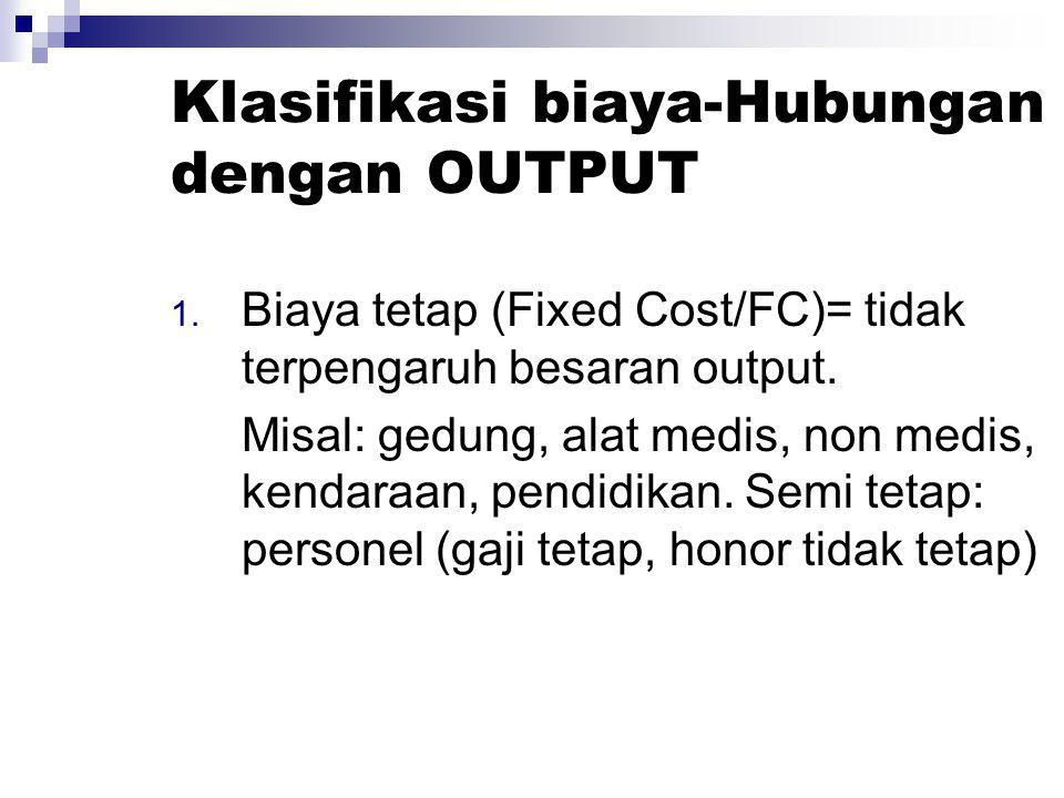 Klasifikasi biaya-Hubungan dengan OUTPUT 1. Biaya tetap (Fixed Cost/FC)= tidak terpengaruh besaran output. Misal: gedung, alat medis, non medis, kenda
