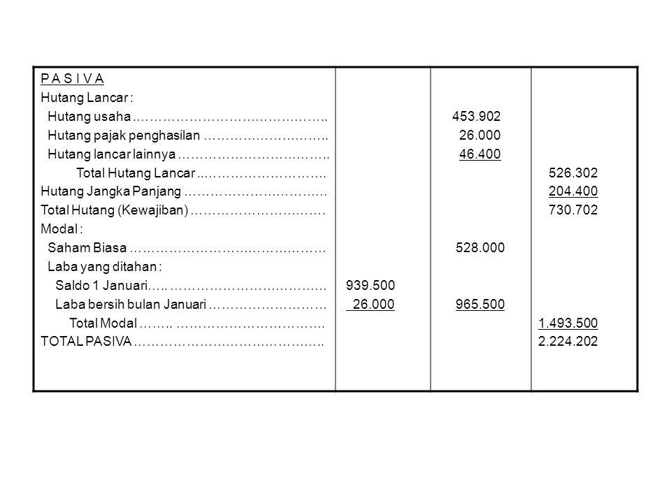 P A S I V A Hutang Lancar : Hutang usaha.…………………………………….. Hutang pajak penghasilan ……………………….. Hutang lancar lainnya …………………………….. Total Hutang Lancar