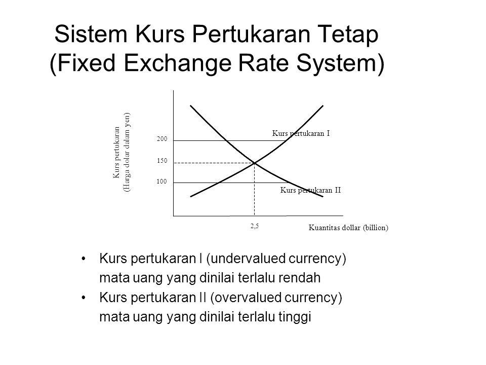 Sistem Kurs Pertukaran Tetap (Fixed Exchange Rate System) Kurs pertukaran I (undervalued currency) mata uang yang dinilai terlalu rendah Kurs pertukar