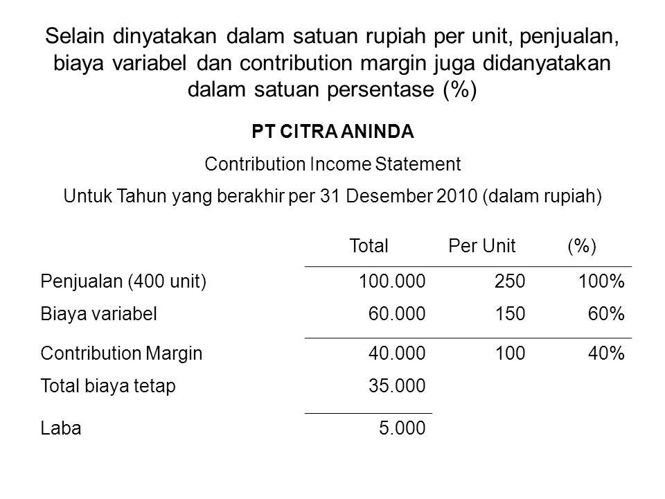 Selain dinyatakan dalam satuan rupiah per unit, penjualan, biaya variabel dan contribution margin juga didanyatakan dalam satuan persentase (%) PT CIT