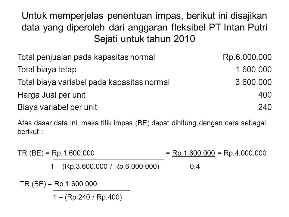 Untuk memperjelas penentuan impas, berikut ini disajikan data yang diperoleh dari anggaran fleksibel PT Intan Putri Sejati untuk tahun 2010 Total penj
