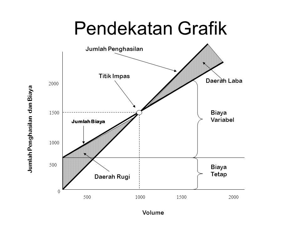 Pendekatan Grafik 0 Jumlah Biaya 500 1000 1500 2000 500100015002000 Volume Biaya Variabel Biaya Tetap Titik Impas Jumlah Penghasilan Daerah Laba Daera