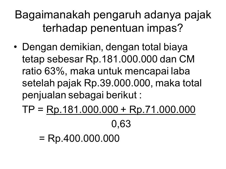 Bagaimanakah pengaruh adanya pajak terhadap penentuan impas? Dengan demikian, dengan total biaya tetap sebesar Rp.181.000.000 dan CM ratio 63%, maka u