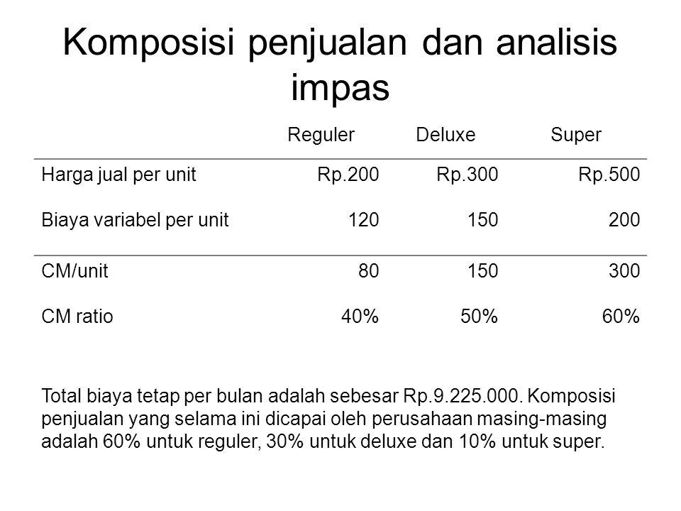 Komposisi penjualan dan analisis impas RegulerDeluxeSuper Harga jual per unitRp.200Rp.300Rp.500 Biaya variabel per unit120150200 CM/unit80150300 CM ra