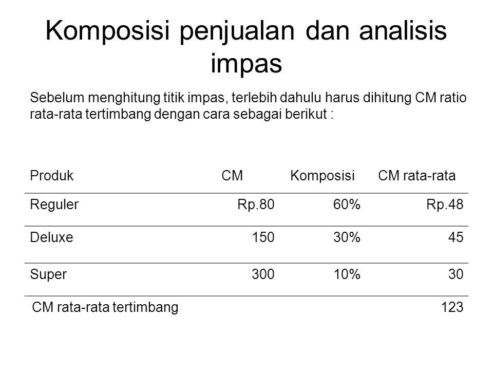Komposisi penjualan dan analisis impas ProdukCMKomposisiCM rata-rata RegulerRp.8060%Rp.48 Deluxe15030%45 Super30010%30 CM rata-rata tertimbang123 Sebe