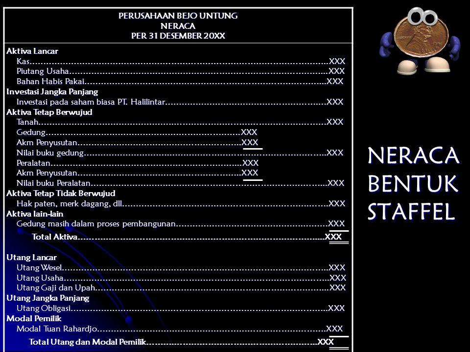NERACA BENTUK STAFFEL PERUSAHAAN BEJO UNTUNG NERACA PER 31 DESEMBER 20XX Aktiva Lancar Kas……………………………………………………………………………………………..XXX Kas…………………………………………